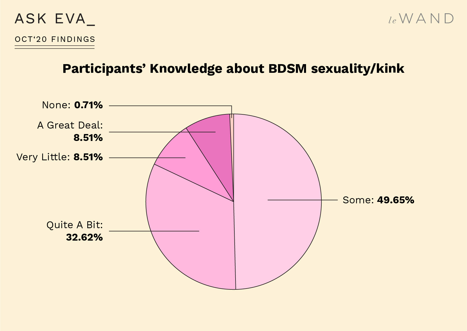 Ask Eva October Survey Findings on BDSM and Kink